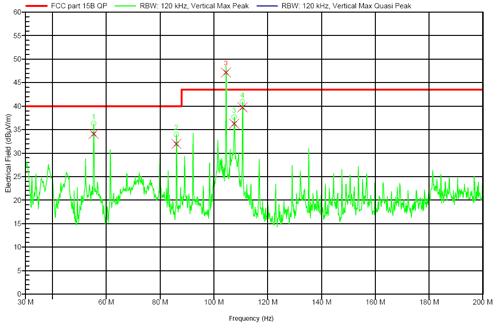 Diagramm EMV durchgefallen