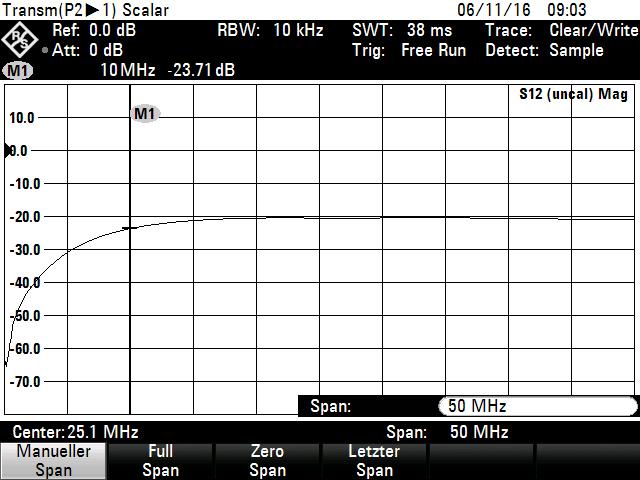 Frequenzgang EMInspector EMI-H Sonde