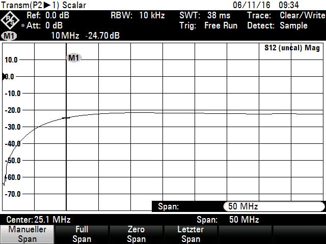 Frequenzgang EMInspector EMI-H/E Sonde