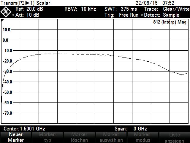 Frequenzgang HZ552 H-Feld-Sonde