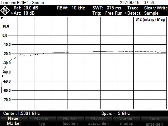 Frequenzgang HZ554 µH-Feld-Sonde - Allice Messtechnik